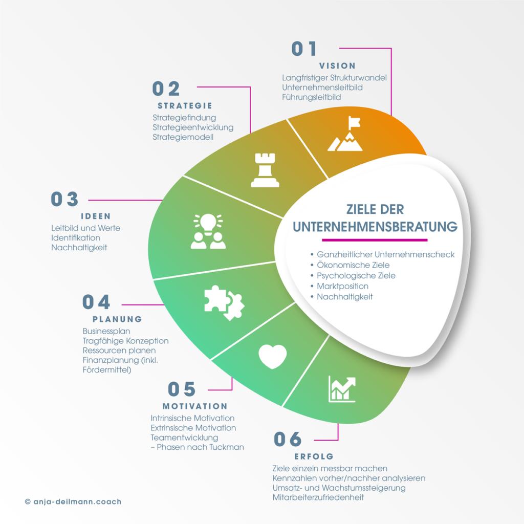 6 Schritte und Ziele der Unternehmensberatung